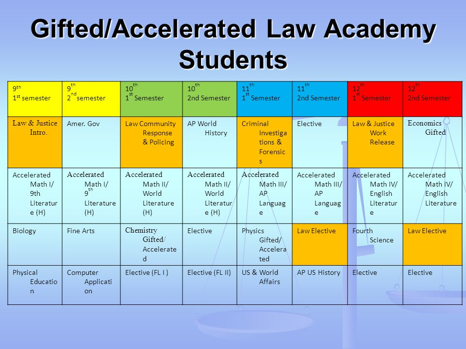 Gifted/Accelerated Law Academy Students 9 th 1 st semester 9 th 2 nd semester 10 th 1 st Semester 10 th 2nd Semester 11 th 1 st Semester 11 th 2nd Sem