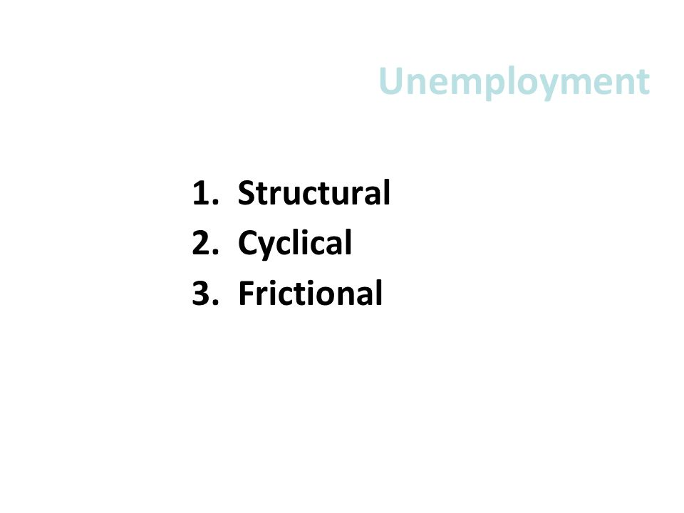1. Structural 2. Cyclical 3. Frictional Unemployment