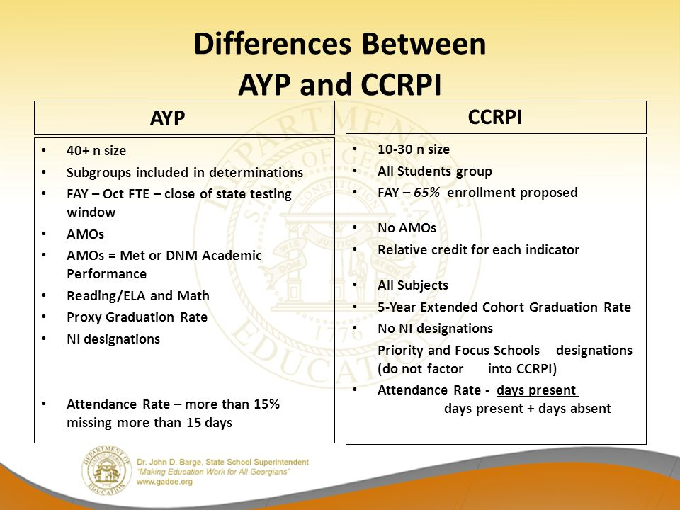 Differences Between AYP and CCRPI AYP 40+ n size Subgroups included in determinations FAY – Oct FTE – close of state testing window AMOs AMOs = Met or DNM Academic Performance Reading/ELA and Math Proxy Graduation Rate NI designations Attendance Rate – more than 15% missing more than 15 days CCRPI 10-30 n size All Students group FAY – 65% enrollment proposed No AMOs Relative credit for each indicator All Subjects 5-Year Extended Cohort Graduation Rate No NI designations Priority and Focus Schools designations (do not factor into CCRPI) Attendance Rate - days present days present + days absent