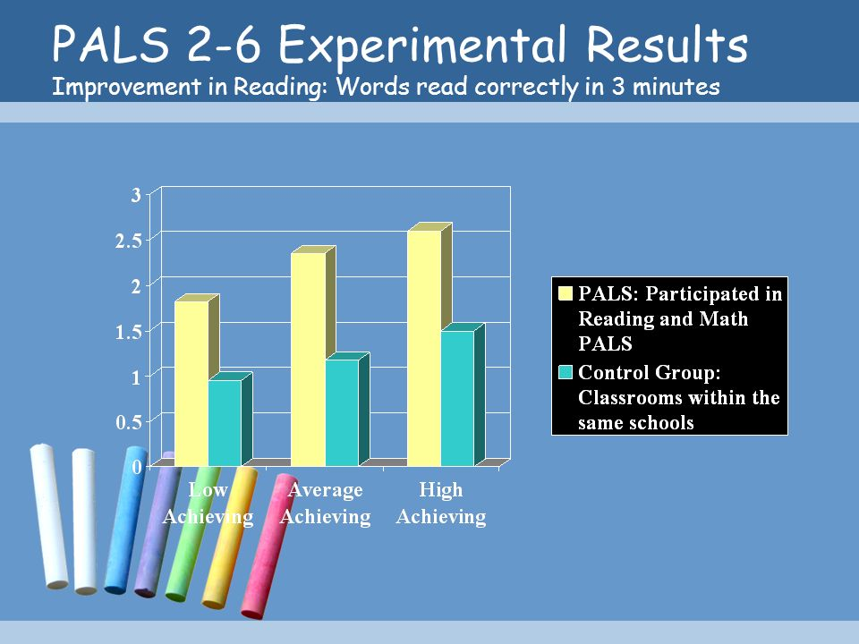 PALS 2-6 Experimental Results Improvement in Reading: Words read correctly in 3 minutes