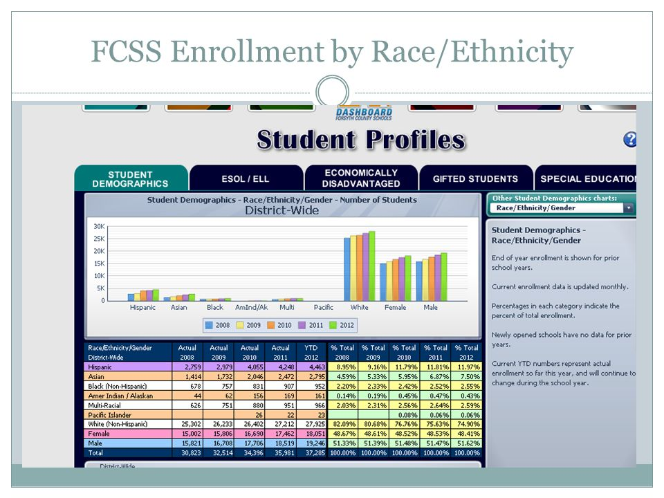 FCSS Identified Gifted Students FCSS Total Enrollment (37,285) by Race/Ethnicity Portion of Race/Ethnic Group Identified as Gifted Portion of FCSS Total Identified Gifted Students (6,738) Hispanic 4,4635.7% (254)3.8% Asian 2,79528.8% (804)11.9 % Black (Non- Hispanic) 952 6.3% (60)0.9 % Native Amer./ Alaskan 161 11.2% (18)0.3 % Multi-Racial 96618.9% (183)2.7% Pacific Islander 238.7 % (2)0.03 % White (Non- Hispanic) 27,925 19.4% (5,406)80.2%