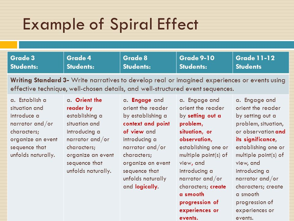 Example of Spiral Effect Grade 3 Students: Grade 4 Students: Grade 8 Students: Grade 9-10 Students: Grade 11-12 Students Writing Standard 3- Write nar