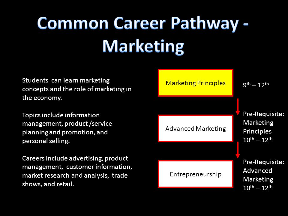 Marketing Principles Entrepreneurship 9 th – 12 th Pre-Requisite: Marketing Principles 10 th – 12 th Students can learn marketing concepts and the role of marketing in the economy.