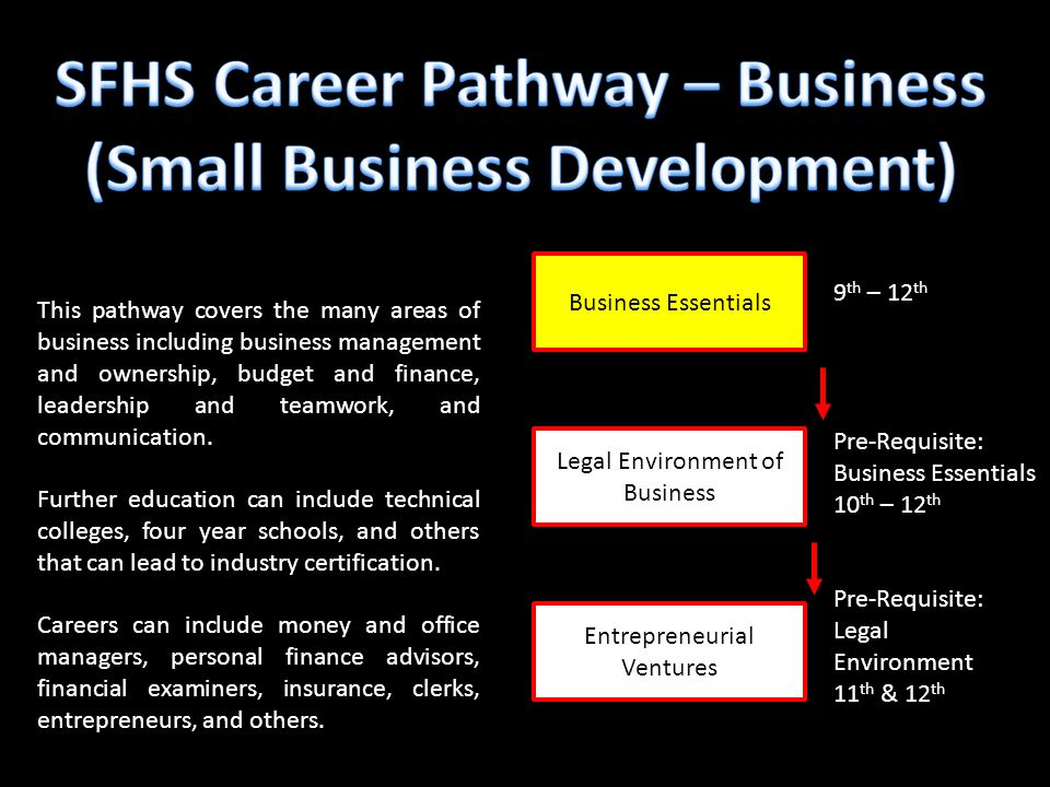Business Essentials Entrepreneurial Ventures Legal Environment of Business 9 th – 12 th Pre-Requisite: Business Essentials 10 th – 12 th Pre-Requisite: Legal Environment 11 th & 12 th This pathway covers the many areas of business including business management and ownership, budget and finance, leadership and teamwork, and communication.