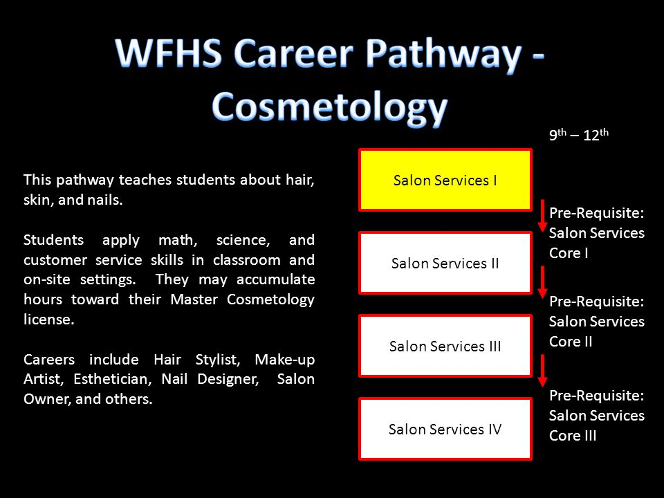 Salon Services I Salon Services III Salon Services II 9 th – 12 th Pre-Requisite: Salon Services Core I Pre-Requisite: Salon Services Core II This pathway teaches students about hair, skin, and nails.