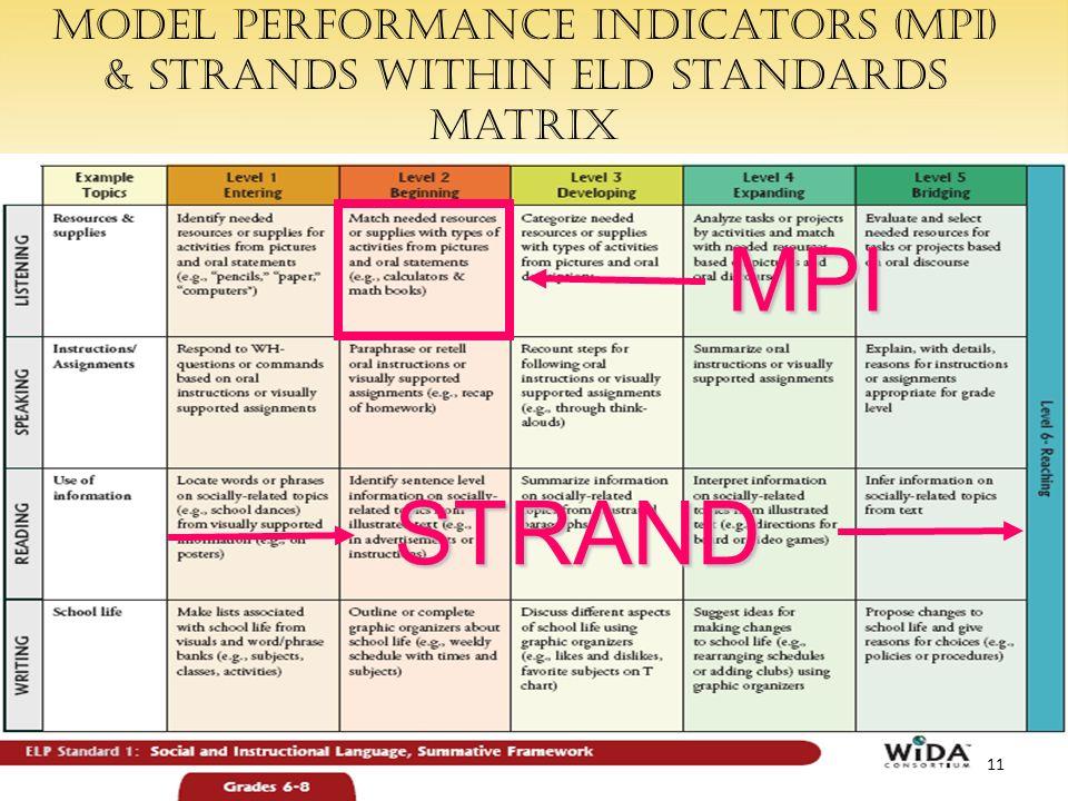 Model Performance Indicators (MPI) & strands within ELD Standards matrixSTRAND MPI 11