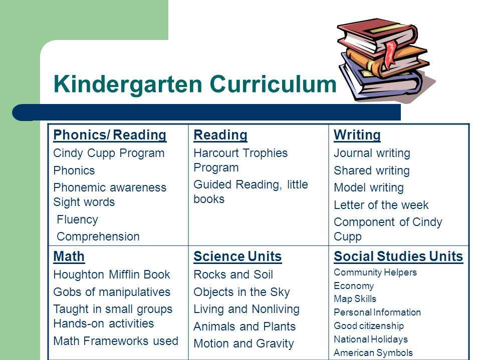 Kindergarten Curriculum Phonics/ Reading Cindy Cupp Program Phonics Phonemic awareness Sight words Fluency Comprehension Reading Harcourt Trophies Program Guided Reading, little books Writing Journal writing Shared writing Model writing Letter of the week Component of Cindy Cupp Math Houghton Mifflin Book Gobs of manipulatives Taught in small groups Hands-on activities Math Frameworks used Science Units Rocks and Soil Objects in the Sky Living and Nonliving Animals and Plants Motion and Gravity Social Studies Units Community Helpers Economy Map Skills Personal Information Good citizenship National Holidays American Symbols