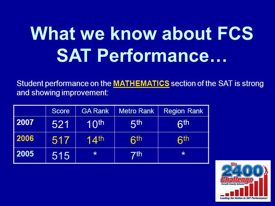 What we know about FCS SAT Performance… Student performance on the MATHEMATICS section of the SAT is strong and showing improvement: ScoreGA RankMetro RankRegion Rank 2007 52110 th 5 th 6 th 2006 51714 th 6 th 2005 515*7 th *