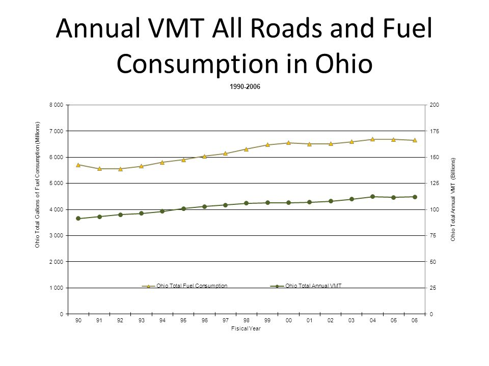 Annual VMT All Roads and Fuel Consumption in Ohio