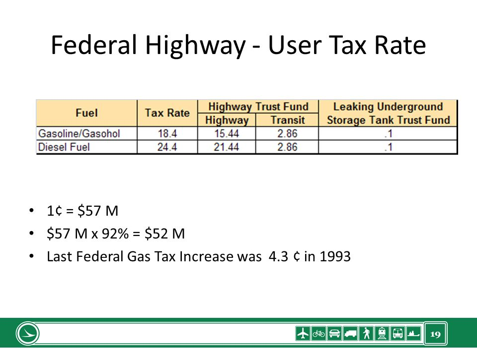 19 Federal Highway - User Tax Rate 1¢ = $57 M $57 M x 92% = $52 M Last Federal Gas Tax Increase was 4.3 ¢ in 1993