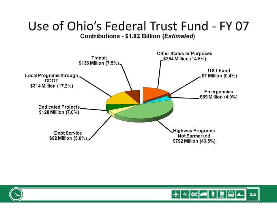 22 Use of Ohios Federal Trust Fund - FY 07 $634 Million (35.0%)