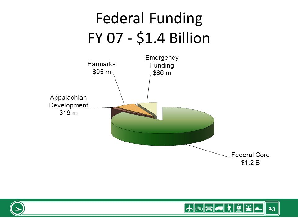 23 Federal Funding FY 07 - $1.4 Billion