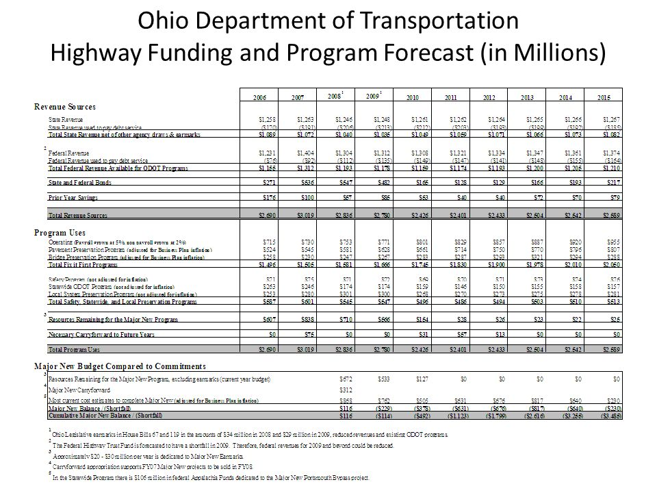Ohio Department of Transportation Highway Funding and Program Forecast (in Millions)