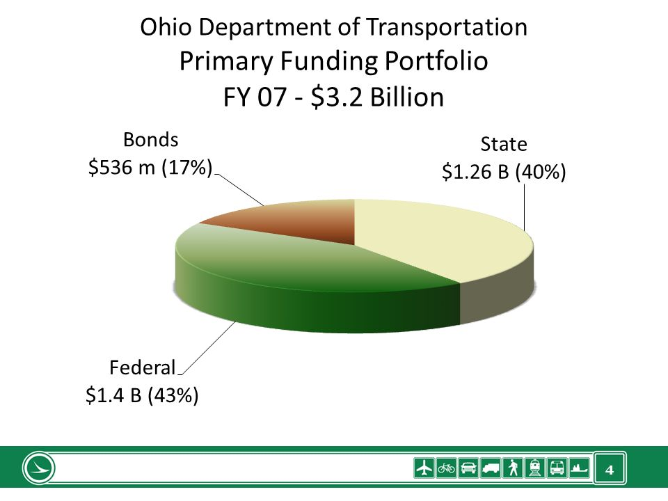 4 Ohio Department of Transportation Primary Funding Portfolio FY 07 - $3.2 Billion