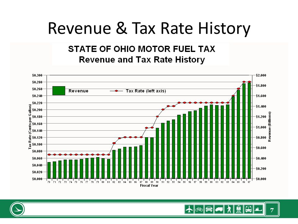 7 Revenue & Tax Rate History