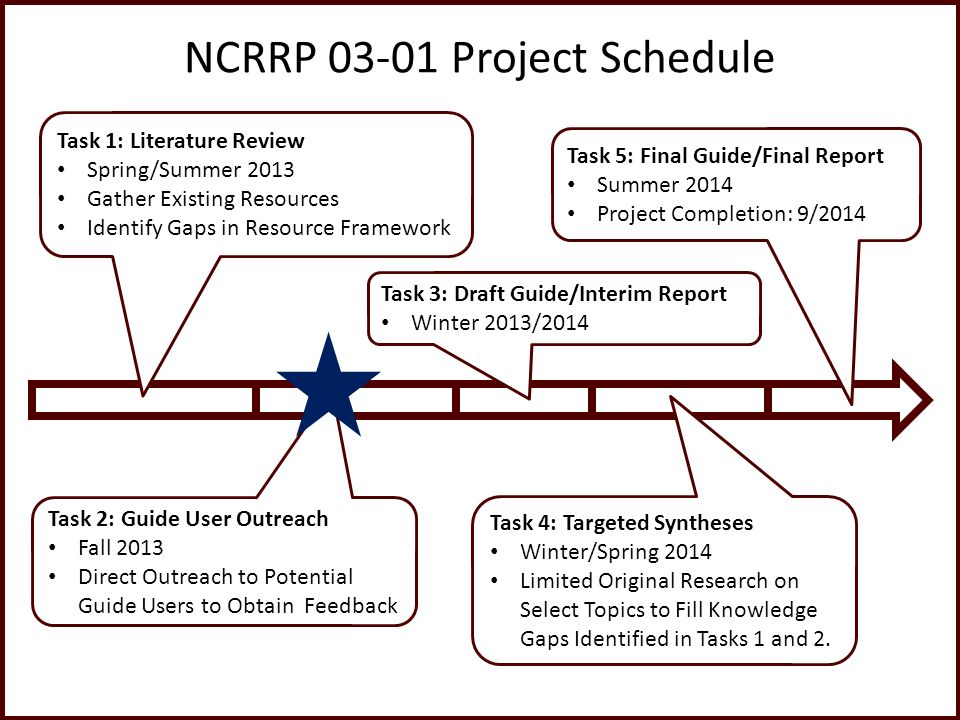 NCRRP 03-01 Project Schedule Task 1: Literature Review Spring/Summer 2013 Gather Existing Resources Identify Gaps in Resource Framework Task 2: Guide User Outreach Fall 2013 Direct Outreach to Potential Guide Users to Obtain Feedback Task 3: Draft Guide/Interim Report Winter 2013/2014 Task 4: Targeted Syntheses Winter/Spring 2014 Limited Original Research on Select Topics to Fill Knowledge Gaps Identified in Tasks 1 and 2.