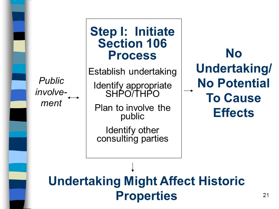 21 Step I: Initiate Section 106 Process Establish undertaking Identify appropriate SHPO/THPO Plan to involve the public Identify other consulting part