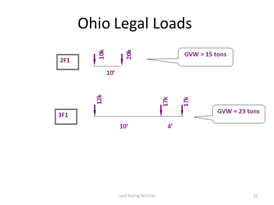 Load Rating Seminar25 Ohio Legal Loads 10k20k 10 2F1 17k 12k 17k 10 3F1 4 GVW = 15 tons GVW = 23 tons