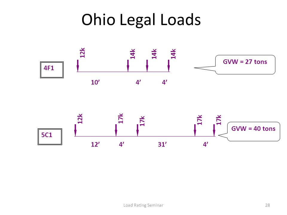 Load Rating Seminar28 Ohio Legal Loads 14k 12k14k 4F1 14k 1044 17k 12k 17k 5C1 124431 17k GVW = 27 tons GVW = 40 tons