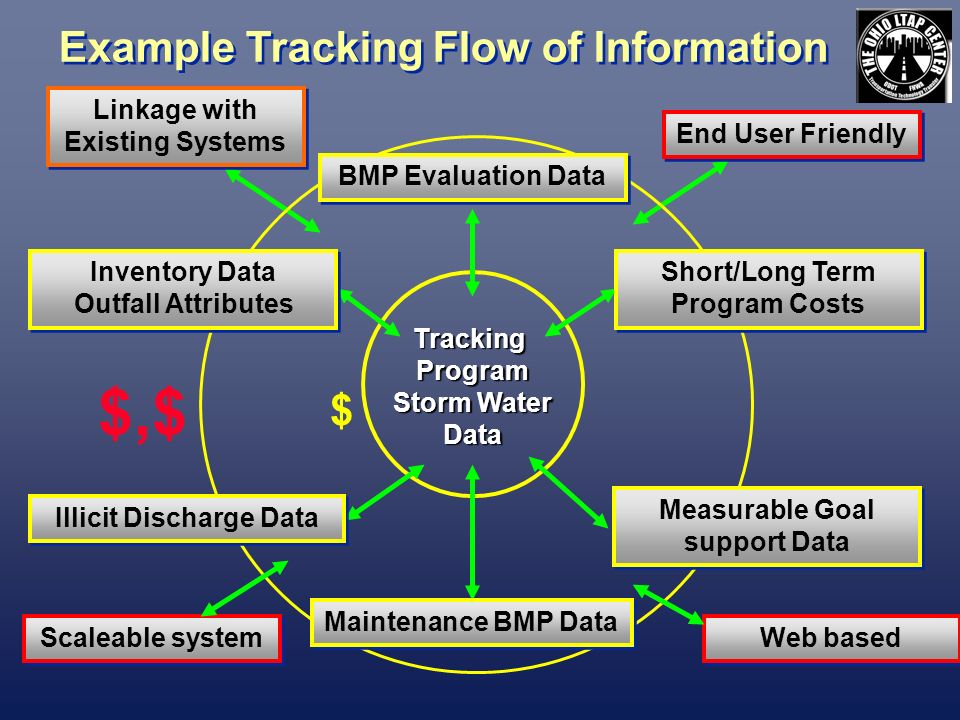 TrackingProgram Storm Water Data Example Tracking Flow of Information Linkage with Existing Systems End User Friendly BMP Evaluation Data Short/Long Term Program Costs Inventory Data Outfall Attributes Inventory Data Outfall Attributes Illicit Discharge Data Maintenance BMP Data Measurable Goal support Data Scaleable system Web based $ $,$