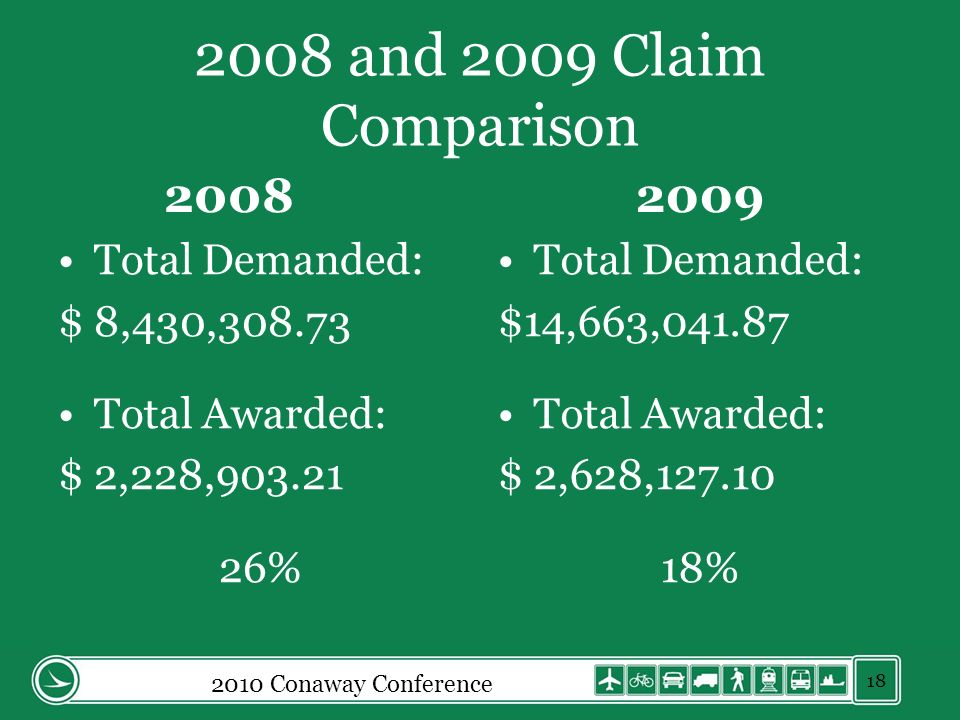 2008 and 2009 Claim Comparison 2008 Total Demanded: $ 8,430,308.73 Total Awarded: $ 2,228,903.21 26% 2009 Total Demanded: $14,663,041.87 Total Awarded: $ 2,628,127.10 18% 2010 Conaway Conference 18