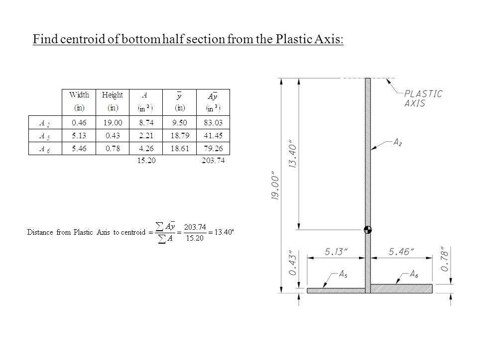 Find centroid of bottom half section from the Plastic Axis:
