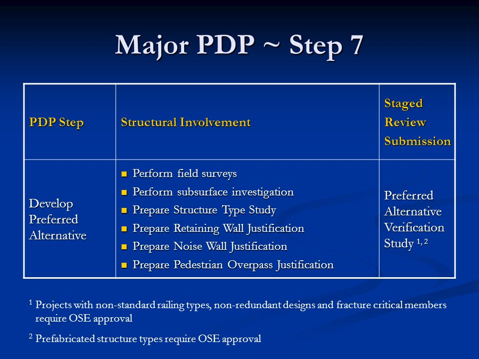 Major PDP ~ Step 8 PDP Step Structural Involvement StagedReviewSubmission Prepare environmental clearance and develop Stage 1 design plans Obtain additional soil borings if necessary and complete subsurface investigation.