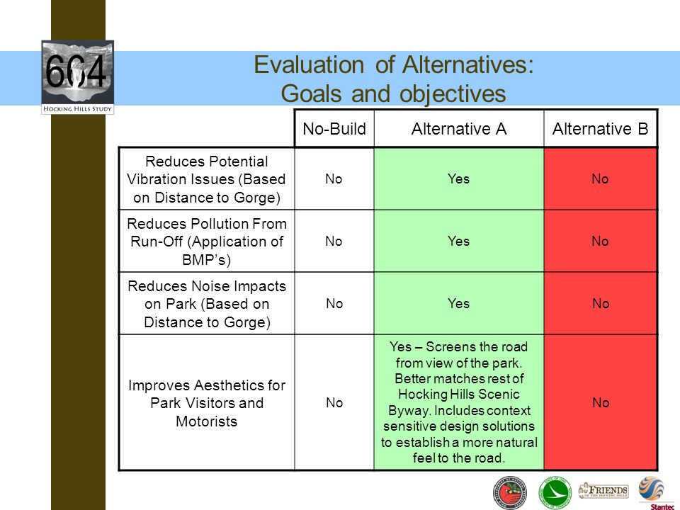 Evaluation of Alternatives: Goals and objectives No-BuildAlternative AAlternative B Reduces Pollution From Run-Off (Application of BMPs) NoYesNo Impro