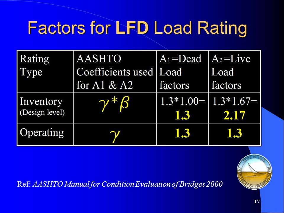 16 Two Types of Ohio Load Ratings Inventory Rating (Design Level) 1.) HS20-44 Operating Rating (Service Level) 2.) HS20-44 3.) 2F1 4.) 3F1 5.) 4F1 6.)