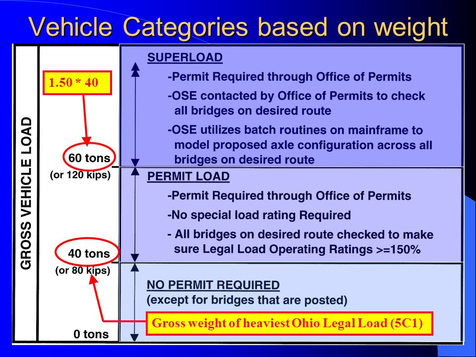 26 A Superload equals… any vehicle or combination of loads having a gross weight in excess of 60 tons (or 120 kips).