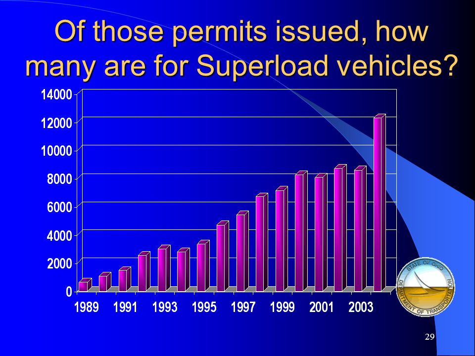 28 How many vehicle permits are issued each year?