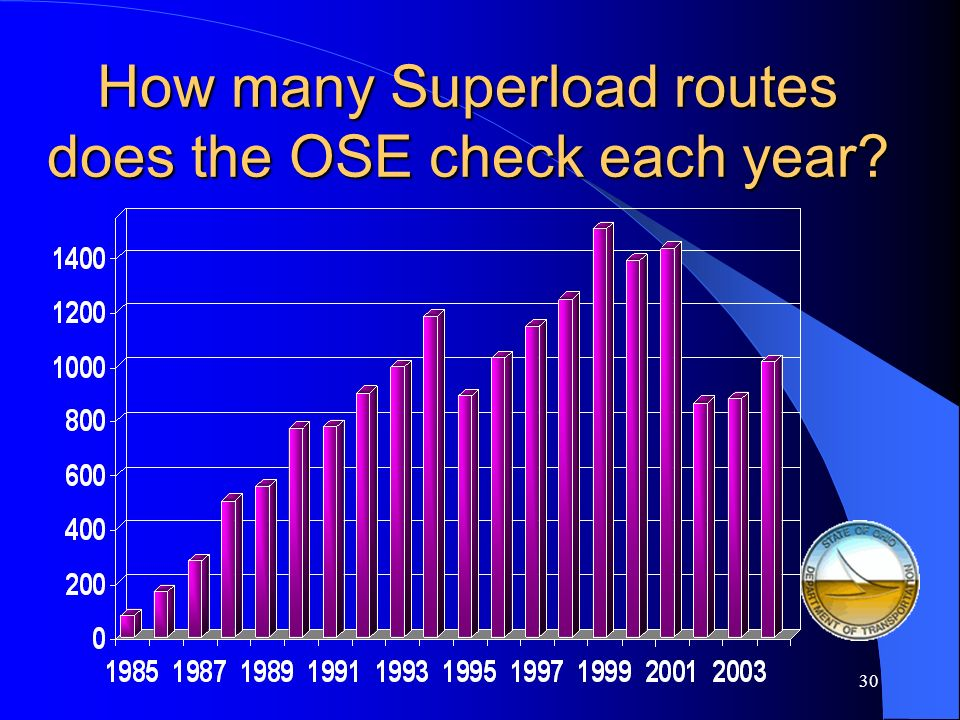 29 Of those permits issued, how many are for Superload vehicles?