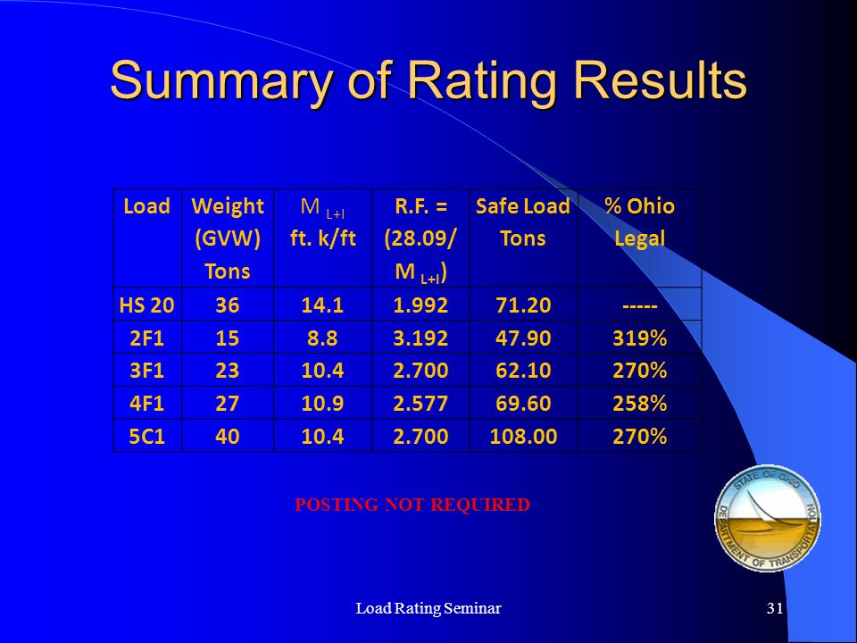 Summary of Rating Results Load Rating Seminar31 Load Weight (GVW) Tons M L+I ft. k/ft R.F. = (28.09/ M L+I ) Safe Load Tons % Ohio Legal HS 203614.11.