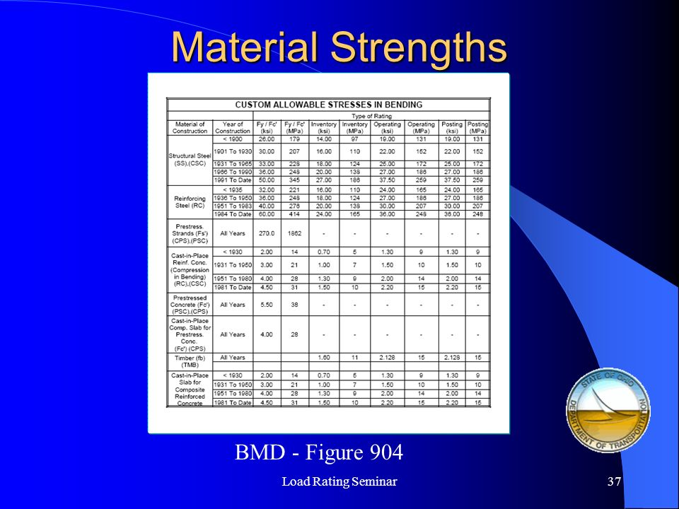 Material Strengths Load Rating Seminar37 BMD - Figure 904