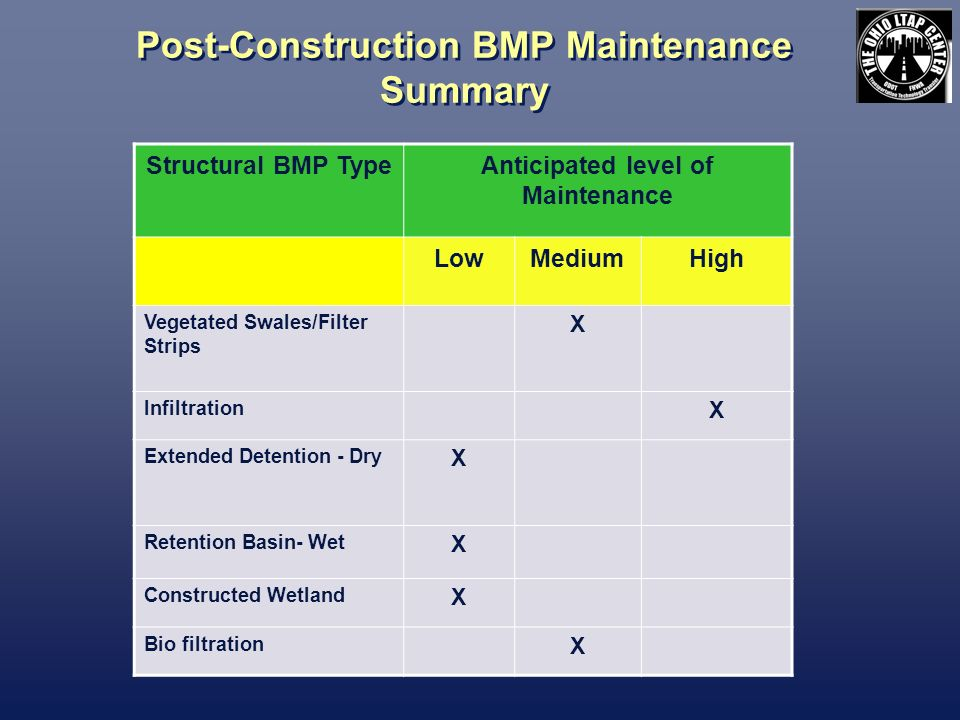 Post-Construction BMP Maintenance Summary Structural BMP TypeAnticipated level of Maintenance LowMediumHigh Vegetated Swales/Filter Strips X Infiltrat