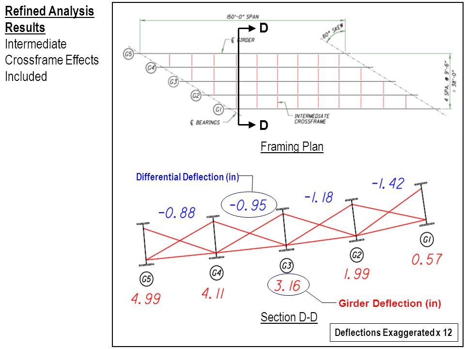 D D Section D-D Differential Deflection (in) Girder Deflection (in) Deflections Exaggerated x 12 Framing Plan Refined Analysis Results Intermediate Cr