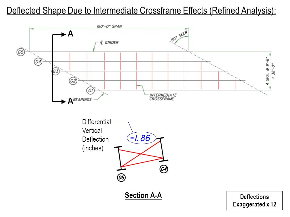 Deflected Shape Due to Intermediate Crossframe Effects (Refined Analysis): A A Deflections Exaggerated x 12 Section A-A Differential Vertical Deflecti