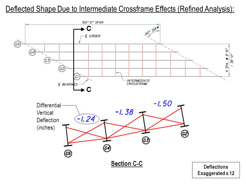 Deflections Exaggerated x 12 Section C-C C C Deflected Shape Due to Intermediate Crossframe Effects (Refined Analysis): Differential Vertical Deflecti