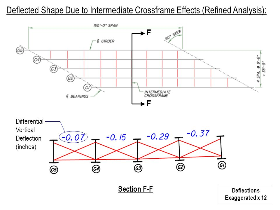 F F Deflections Exaggerated x 12 Section F-F Deflected Shape Due to Intermediate Crossframe Effects (Refined Analysis): Differential Vertical Deflecti