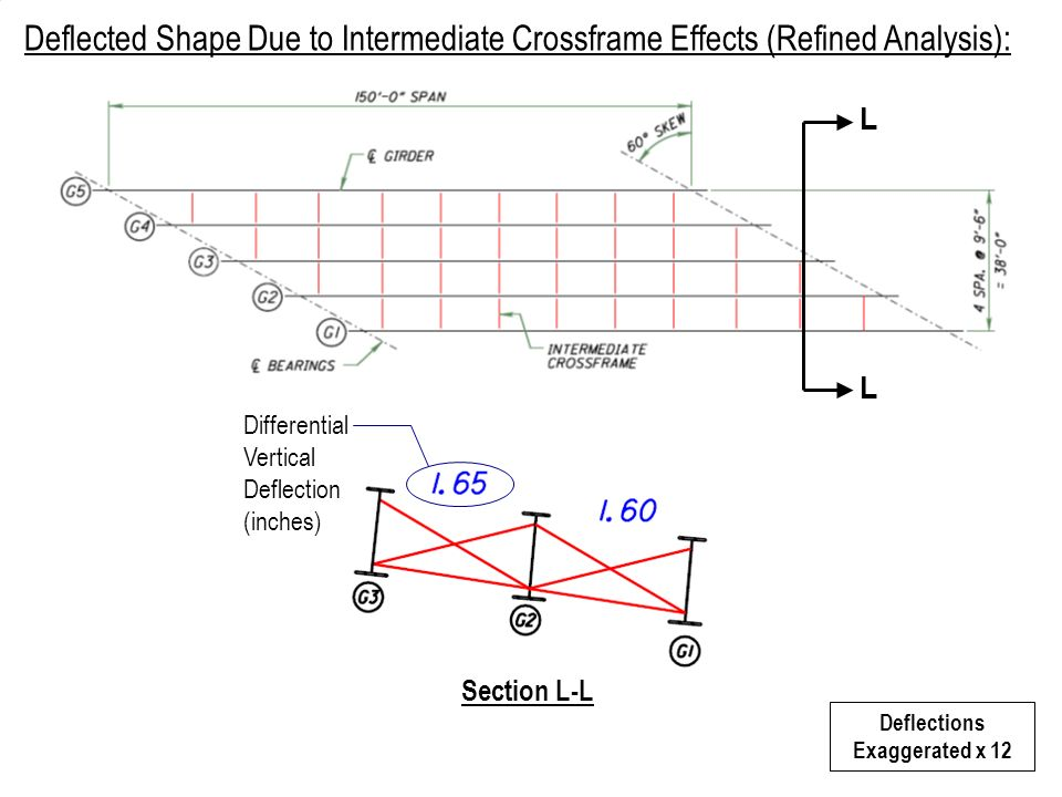 L L Deflections Exaggerated x 12 Section L-L Deflected Shape Due to Intermediate Crossframe Effects (Refined Analysis): Differential Vertical Deflecti