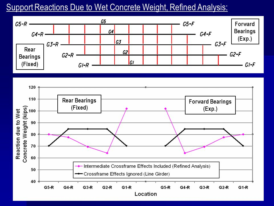 Support Reactions Due to Wet Concrete Weight, Refined Analysis: Rear Bearings (Fixed) Forward Bearings (Exp.) Rear Bearings (Fixed) Forward Bearings (