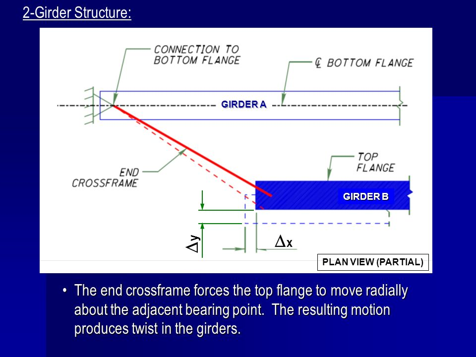 The end crossframe forces the top flange to move radially about the adjacent bearing point. The resulting motion produces twist in the girders.The end