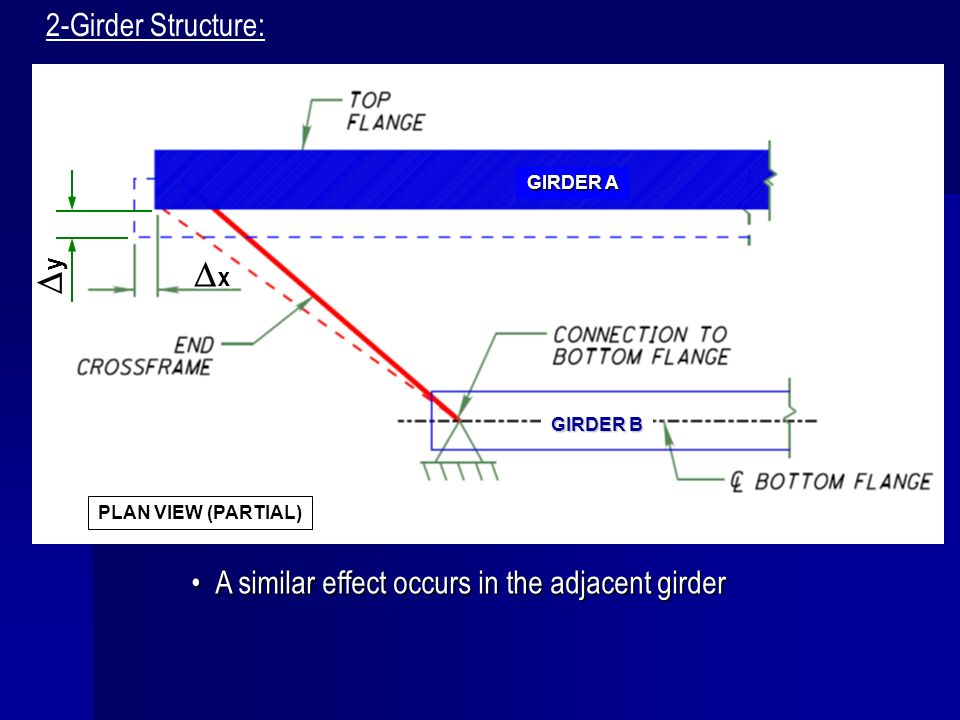 A similar effect occurs in the adjacent girderA similar effect occurs in the adjacent girder 2-Girder Structure: PLAN VIEW (PARTIAL) x y GIRDER B GIRD