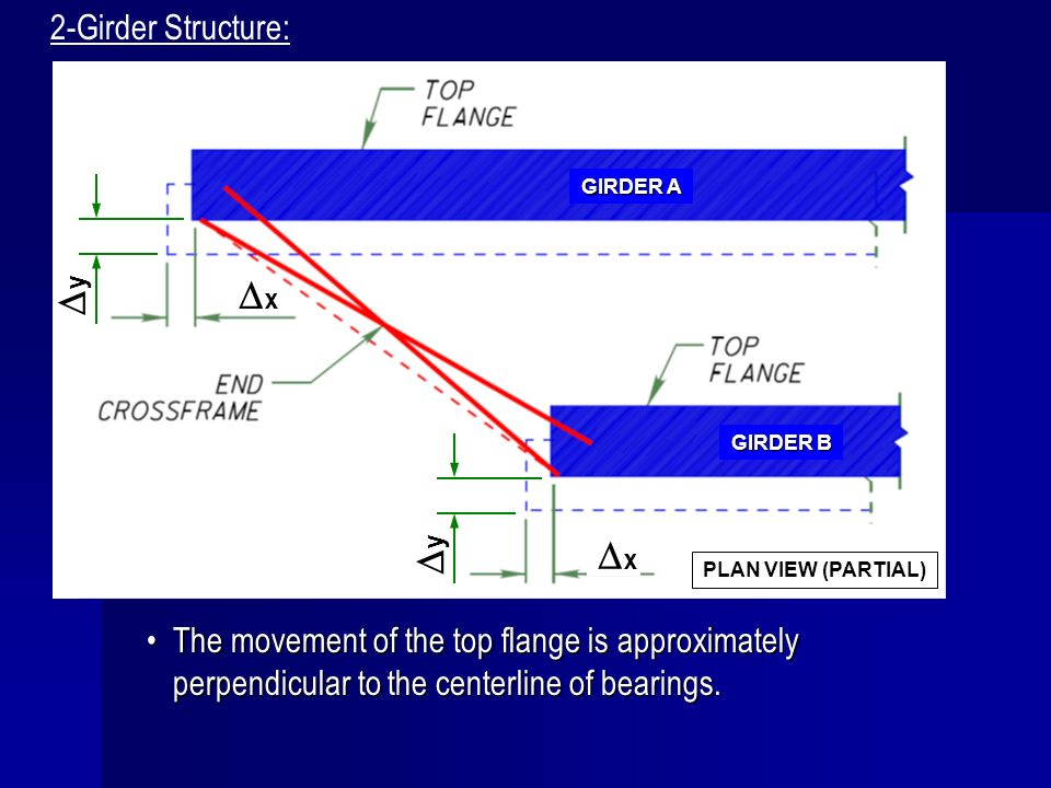 The movement of the top flange is approximately perpendicular to the centerline of bearings.The movement of the top flange is approximately perpendicu