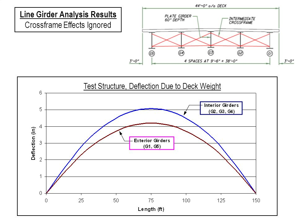 Test Structure, Deflection Due to Deck Weight Line Girder Analysis Results Crossframe Effects Ignored