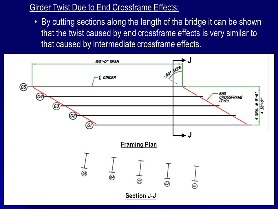 By cutting sections along the length of the bridge it can be shown that the twist caused by end crossframe effects is very similar to that caused by i