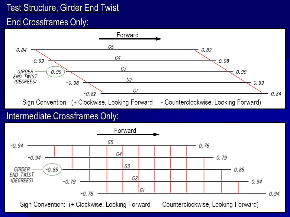 Test Structure, Girder End Twist End Crossframes Only: Intermediate Crossframes Only: Sign Convention: (+ Clockwise, Looking Forward - Counterclockwis