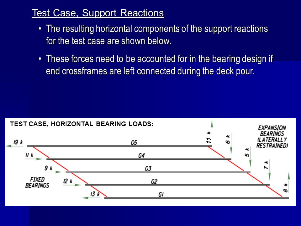 Test Case, Support Reactions The resulting horizontal components of the support reactions for the test case are shown below.The resulting horizontal c