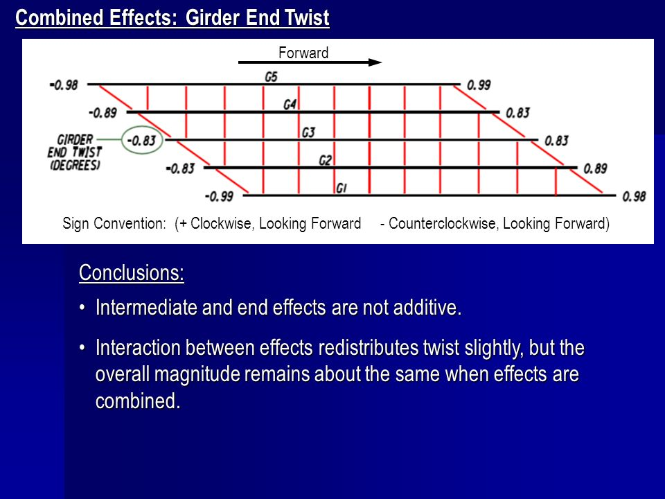 Combined Effects: Girder End Twist Conclusions: Intermediate and end effects are not additive.Intermediate and end effects are not additive. Interacti