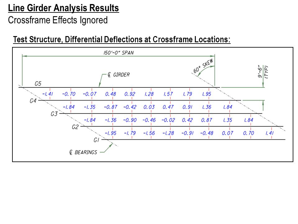 Line Girder Analysis Results Crossframe Effects Ignored Test Structure, Differential Deflections at Crossframe Locations: